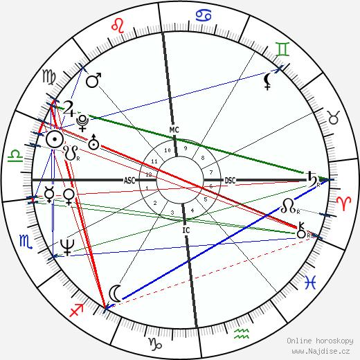 Vanessa Vadim wikipedie wiki 2017, 2018 horoskop
