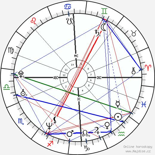Varg Vikernes wikipedie wiki 2018, 2019 horoskop