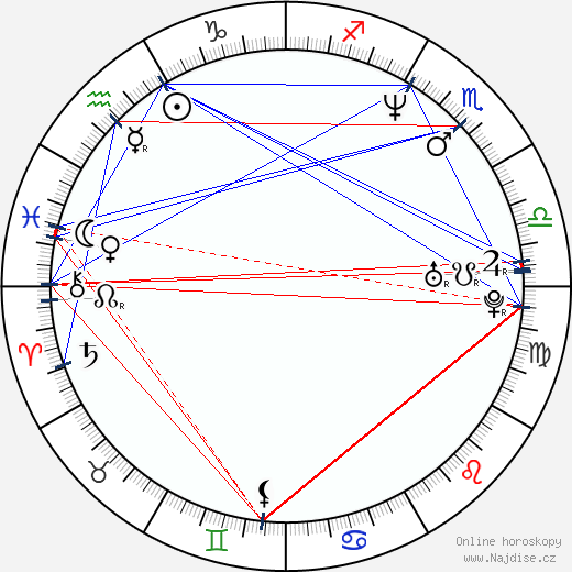 Varhan Orchestrovič Bauer wikipedie wiki 2019, 2020 horoskop