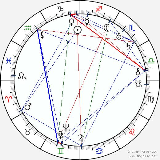 Varma Lahtinen wikipedie wiki 2019, 2020 horoskop