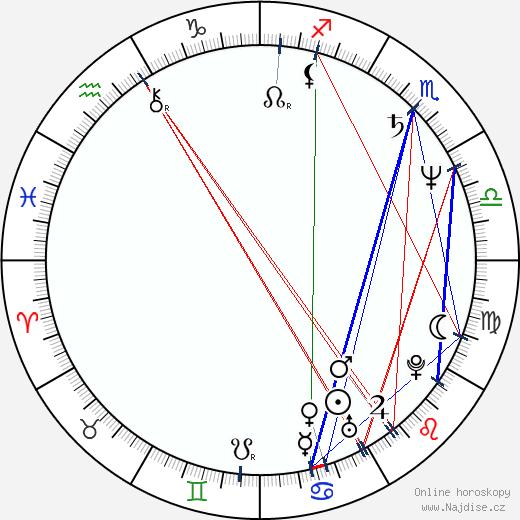 Vasili Mishchenko wikipedie wiki 2019, 2020 horoskop