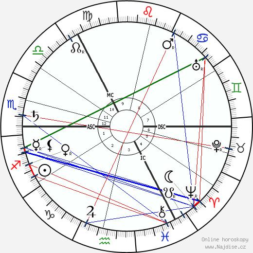 Vasilij Vasiljevič Kandinskij wikipedie wiki 2019, 2020 horoskop