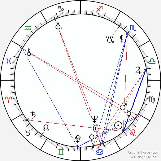 Vatslav Dvoržeckij wikipedie wiki 2019, 2020 horoskop