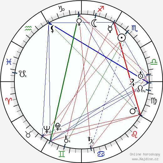 Velemir Vladimirovič Chlebnikov wikipedie wiki 2017, 2018 horoskop