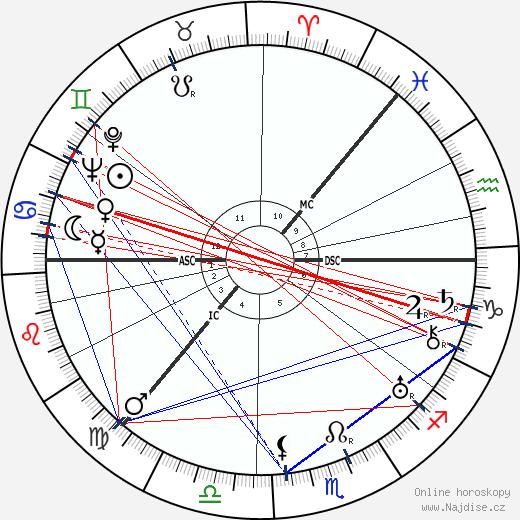 Velkokněžna Anastázie Nikolajevna Ruská wikipedie wiki 2018, 2019 horoskop