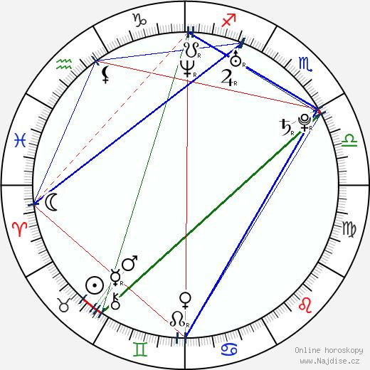 Vendula Bednářová wikipedie wiki 2019, 2020 horoskop
