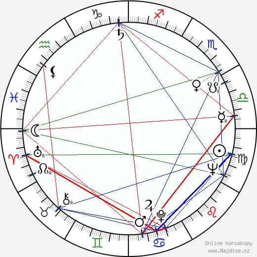 Věra Budilová wikipedie wiki 2020, 2021 horoskop