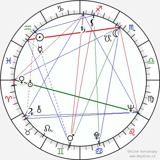 Věra Chytilová wikipedie wiki 2020, 2021 horoskop