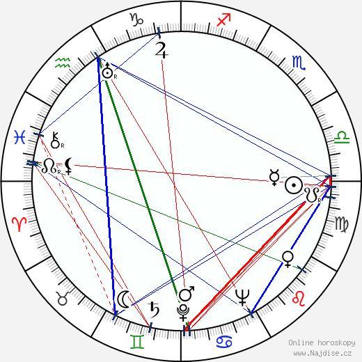 Věra Ferbasová wikipedie wiki 2018, 2019 horoskop