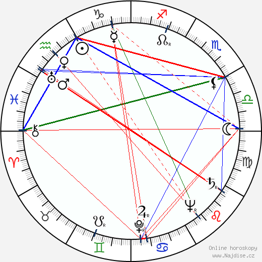 Věra Gabrielová wikipedie wiki 2018, 2019 horoskop