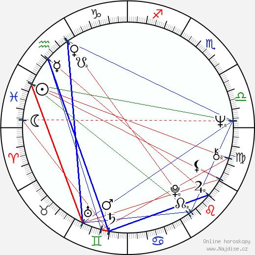 Věra Jirousová wikipedie wiki 2018, 2019 horoskop