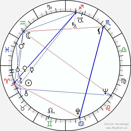 Věra Jordánová wikipedie wiki 2019, 2020 horoskop