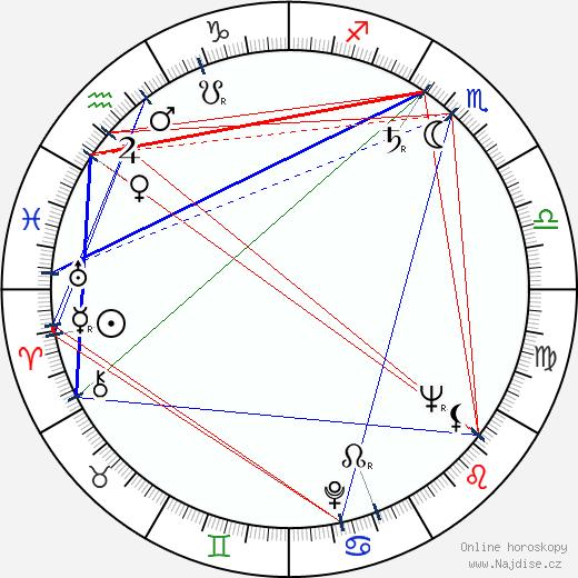 Věra Koktová wikipedie wiki 2019, 2020 horoskop