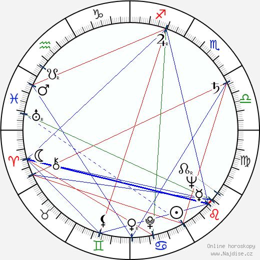 Věra Kubánková wikipedie wiki 2020, 2021 horoskop