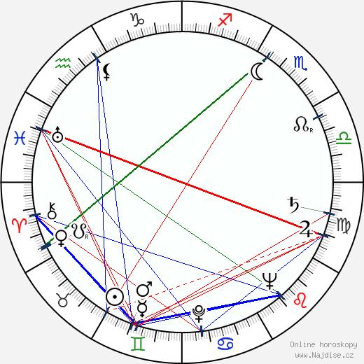 Věra Laňková wikipedie wiki 2019, 2020 horoskop