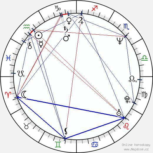Věra Martinová wikipedie wiki 2020, 2021 horoskop