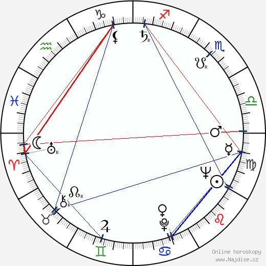 Vera Miles wikipedie wiki 2018, 2019 horoskop