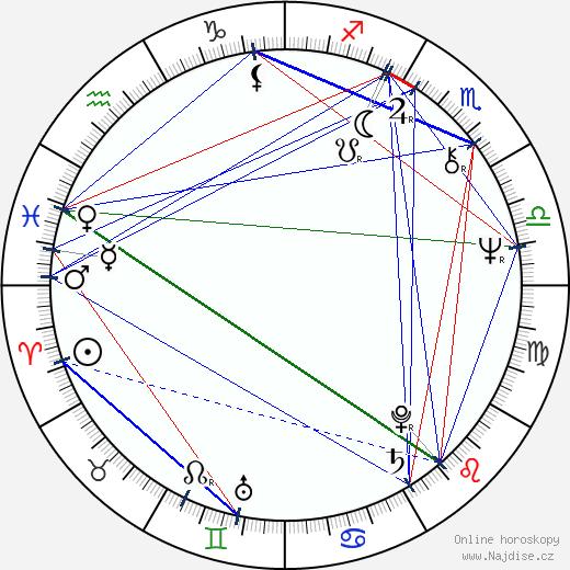 Věra Nosková wikipedie wiki 2018, 2019 horoskop