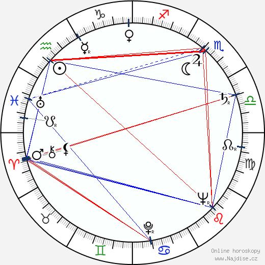 Věra Petáková wikipedie wiki 2019, 2020 horoskop