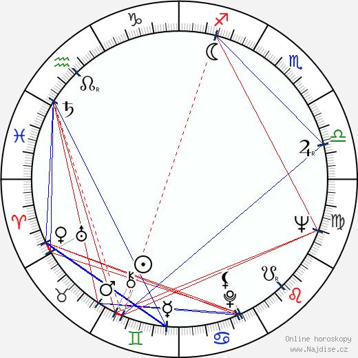 Věra Plívová-Šimková wikipedie wiki 2020, 2021 horoskop