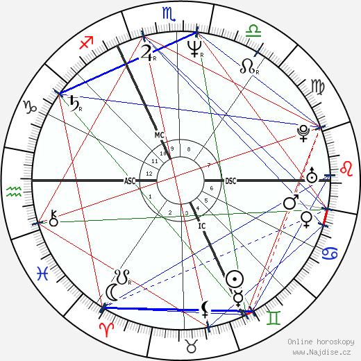 Vera Schefthaller wikipedie wiki 2018, 2019 horoskop