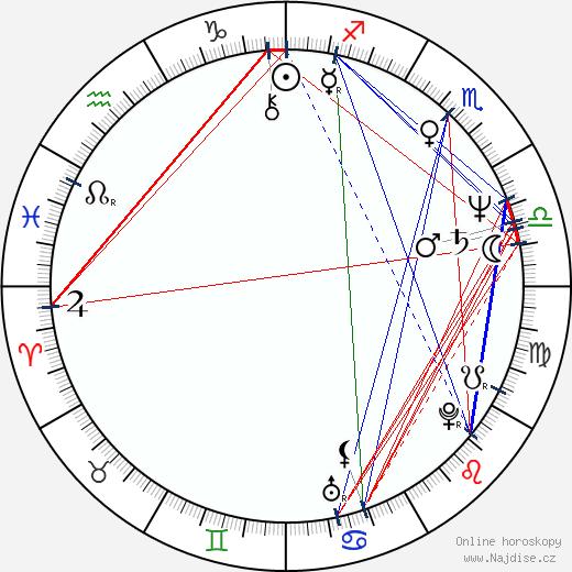 Věra Špinarová wikipedie wiki 2017, 2018 horoskop