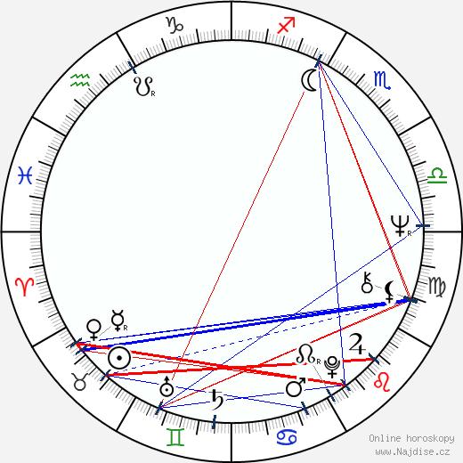 Věra Vlčková wikipedie wiki 2019, 2020 horoskop
