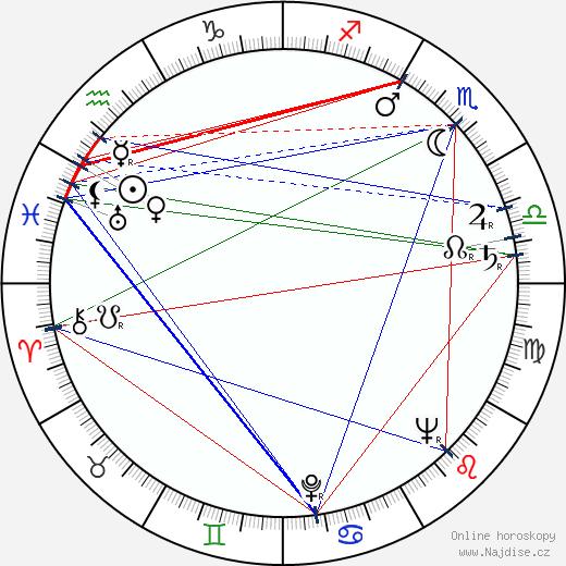 Věra Ždichyncová wikipedie wiki 2020, 2021 horoskop