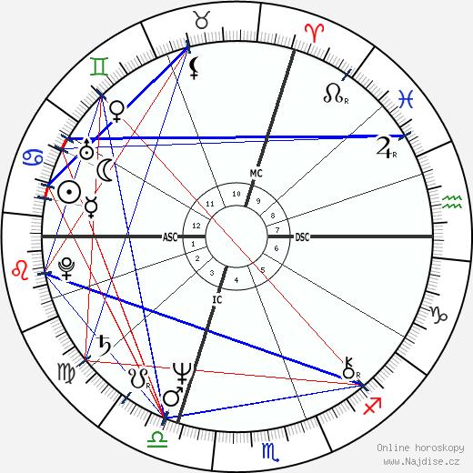 Verena Bachmann wikipedie wiki 2018, 2019 horoskop