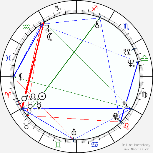 Veronica Cartwright wikipedie wiki 2020, 2021 horoskop