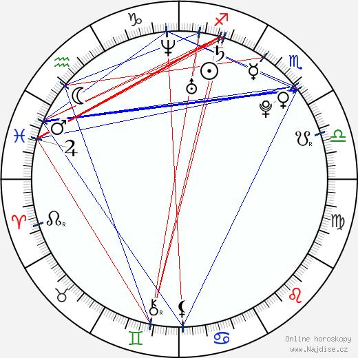 Veronika Chmelířová wikipedie wiki 2018, 2019 horoskop