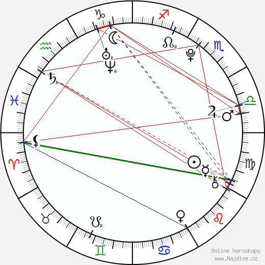 Veronika Danišová wikipedie wiki 2019, 2020 horoskop