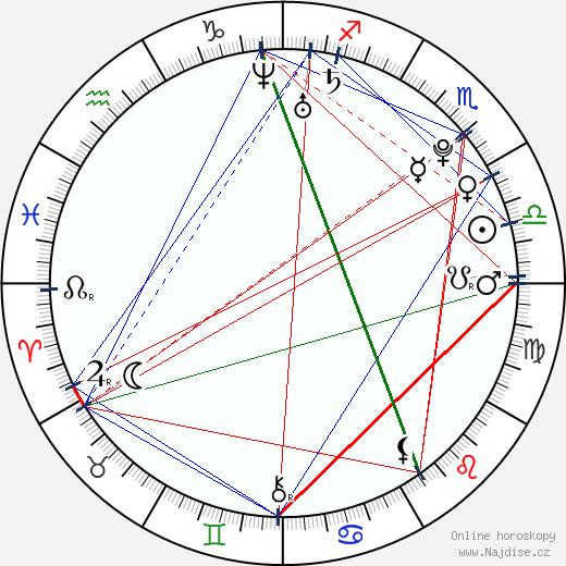 Veronika Fasterová wikipedie wiki 2018, 2019 horoskop