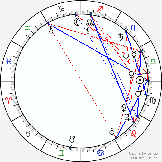 Veronika Freimanová wikipedie wiki 2019, 2020 horoskop