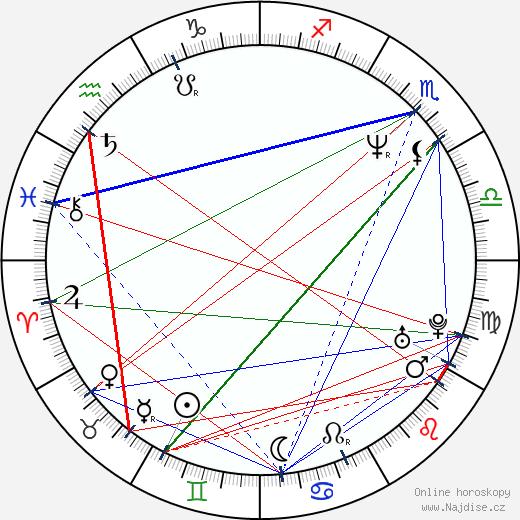 Veronika Gajerová wikipedie wiki 2018, 2019 horoskop