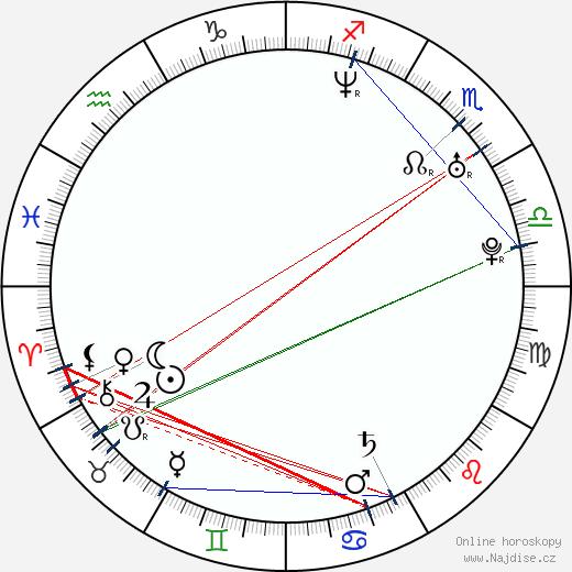Veronika Hadravá wikipedie wiki 2018, 2019 horoskop
