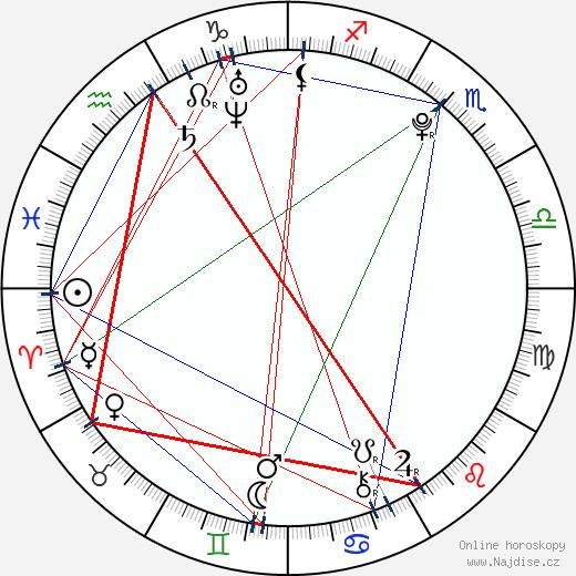 Veronika Kopřivová wikipedie wiki 2020, 2021 horoskop