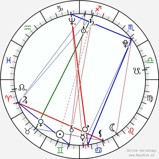 Veronika Kubařová wikipedie wiki 2020, 2021 horoskop