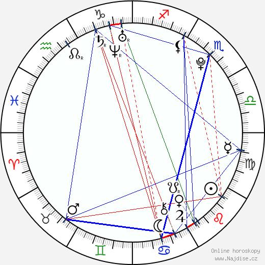 Veronika Machová wikipedie wiki 2018, 2019 horoskop