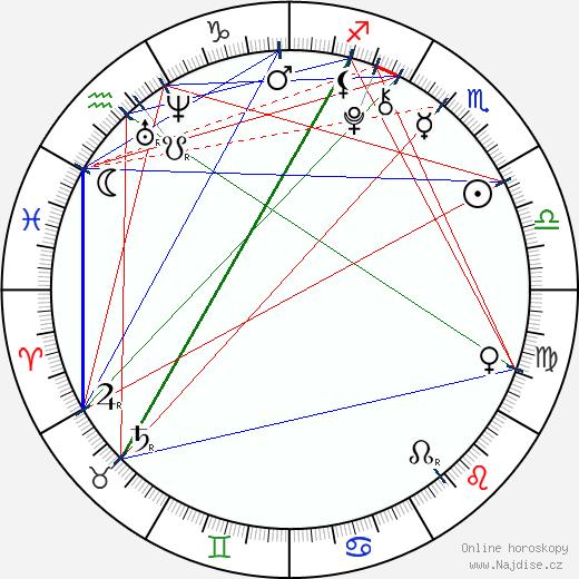 Veronika Mertová wikipedie wiki 2018, 2019 horoskop