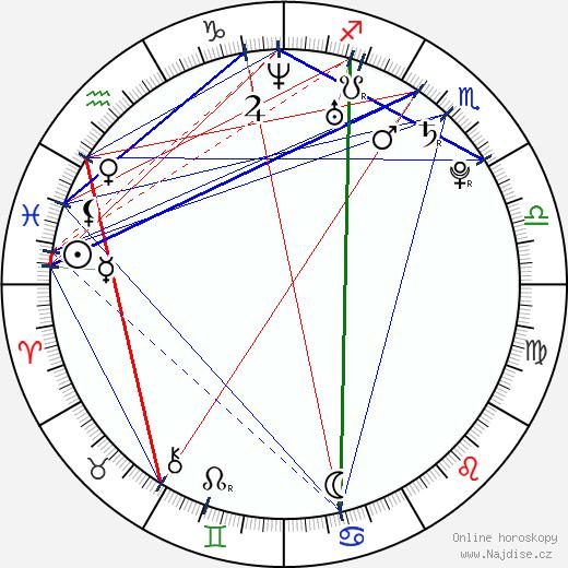 Veronika Petrová wikipedie wiki 2020, 2021 horoskop