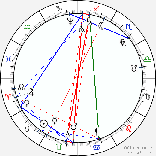 Veronika Vávrová wikipedie wiki 2019, 2020 horoskop