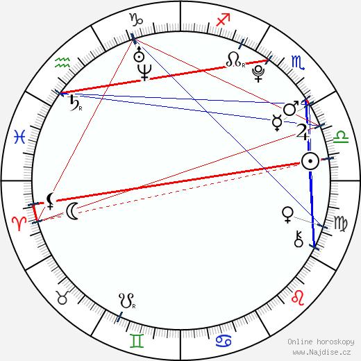 Veronika Zelníčková wikipedie wiki 2019, 2020 horoskop