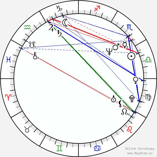 Veronika Žilková Stropnická wikipedie wiki 2020, 2021 horoskop