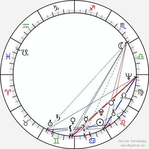 Véronique Vendell wikipedie wiki 2019, 2020 horoskop