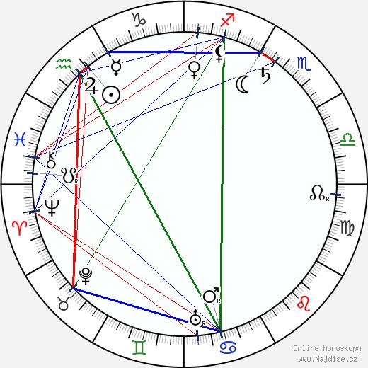 Vicente Blasco Ibáñez wikipedie wiki 2018, 2019 horoskop