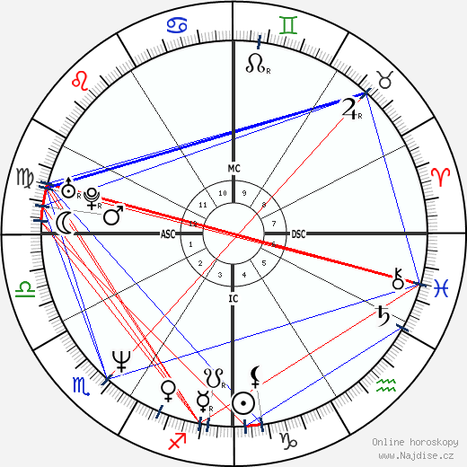 Vicki Aragon wikipedie wiki 2017, 2018 horoskop