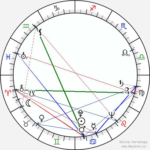 Vicki Raaf wikipedie wiki 2018, 2019 horoskop