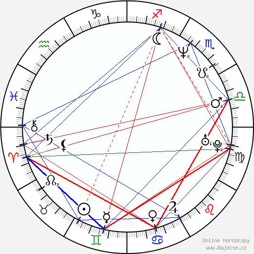 Victor Browne wikipedie wiki 2019, 2020 horoskop