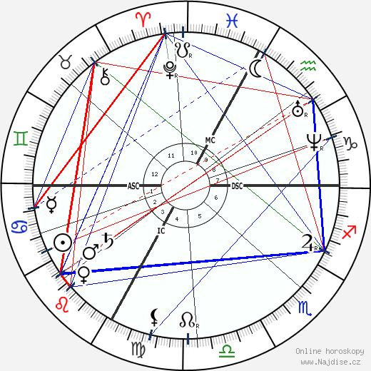 Victor Cherbuliez wikipedie wiki 2017, 2018 horoskop